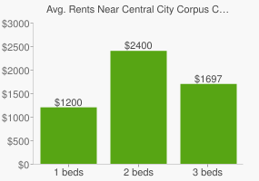 Graph of average rent prices for Central City Corpus Christi