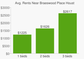 Graph of average rent prices for Braeswood Place Houston