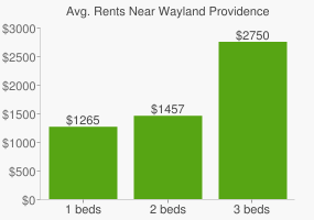 Graph of average rent prices for Wayland Providence