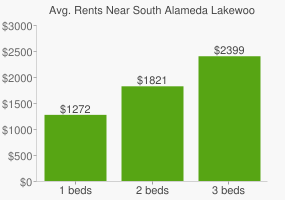 Graph of average rent prices for South Alameda Lakewood