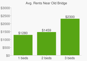 Graph of average rent prices for Old Bridge