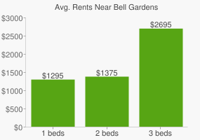 Graph of average rent prices for Bell Gardens