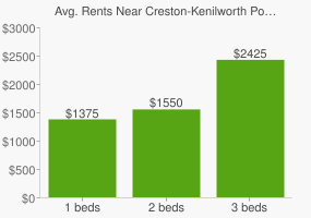 Graph of average rent prices for Creston-Kenilworth Portland
