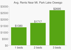 Graph of average rent prices for Mt. Park Lake Oswego