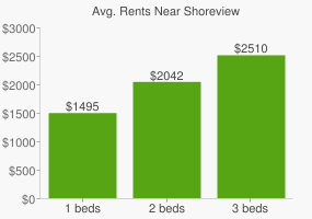 Graph of average rent prices for Shoreview