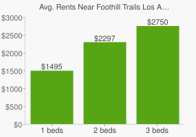 Graph of average rent prices for Foothill Trails Los Angeles