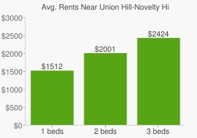 Graph of average rent prices for Union Hill-Novelty Hill