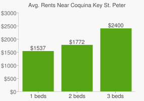 Graph of average rent prices for Coquina Key St. Petersburg