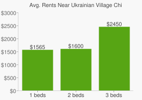 Graph of average rent prices for Ukrainian Village Chicago