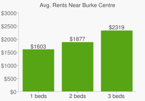 Graph of average rent prices for Burke Centre