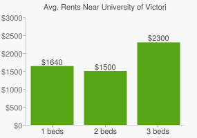 Graph of average rent prices for University of Victoria