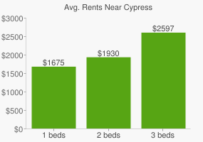 Graph of average rent prices for Cypress