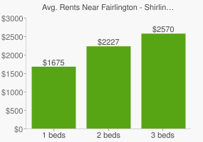Graph of average rent prices for Fairlington - Shirlington Arlington