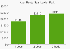 Graph of average rent prices for Lawler Park