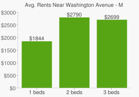 Graph of average rent prices for Washington Avenue - Memorial Park Houston