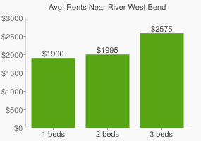 Graph of average rent prices for River West Bend