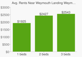 Graph of average rent prices for Weymouth Landing Weymouth Town