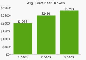 Graph of average rent prices for Danvers
