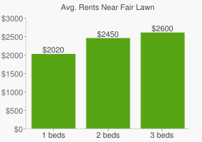 Graph of average rent prices for Fair Lawn
