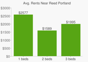 Graph of average rent prices for Reed Portland