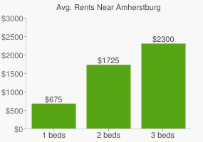 Graph of average rent prices for Amherstburg