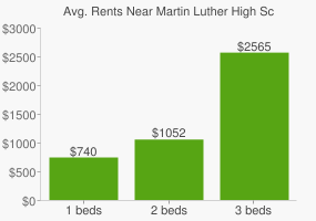 Graph of average rent prices for Martin Luther High School