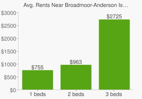 Graph of average rent prices for Broadmoor-Anderson Island-Shreve Isle Shreveport