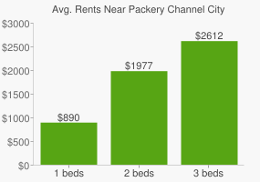 Graph of average rent prices for Packery Channel City Park