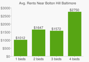 Graph of average rent prices for Bolton Hill Baltimore
