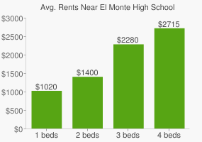 Graph of average rent prices for El Monte High School