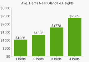 Graph of average rent prices for Glendale Heights