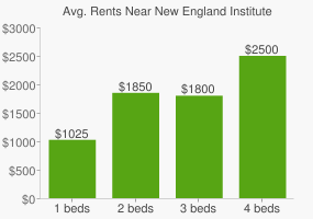 Graph of average rent prices for New England Institute of Technology