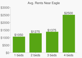 Graph of average rent prices for Eagle