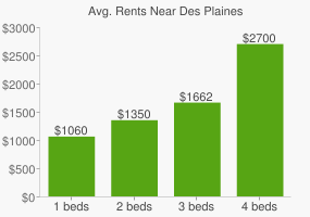 Graph of average rent prices for Des Plaines