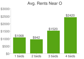 Graph of average rent prices for O