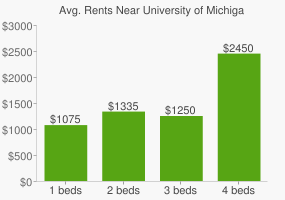Graph of average rent prices for University of Michigan - Dearborn