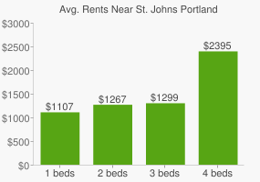 Graph of average rent prices for St. Johns Portland