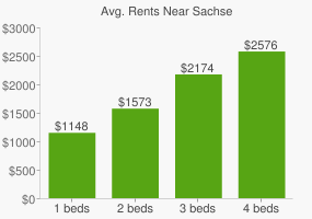 Graph of average rent prices for Sachse