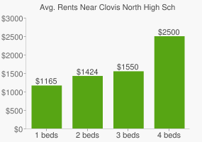 Graph of average rent prices for Clovis North High School