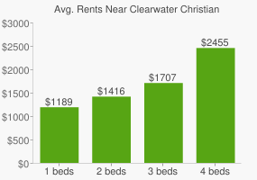Graph of average rent prices for Clearwater Christian College