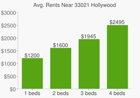 Graph of average rent prices for 33021 Hollywood
