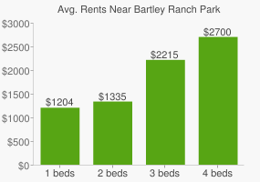 Graph of average rent prices for Bartley Ranch Park