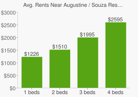Graph of average rent prices for Augustine / Souza Reserve