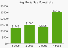 Graph of average rent prices for Forest Lake