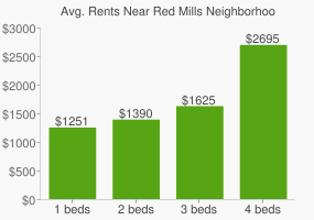 Graph of average rent prices for Red Mills Neighborhood Park