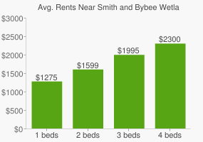 Graph of average rent prices for Smith and Bybee Wetlands Natural Area
