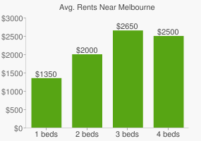 Graph of average rent prices for Melbourne