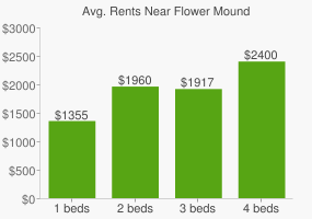 Graph of average rent prices for Flower Mound