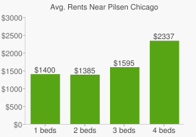 Graph of average rent prices for Pilsen Chicago