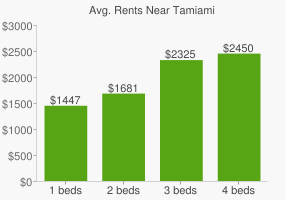 Graph of average rent prices for Tamiami
